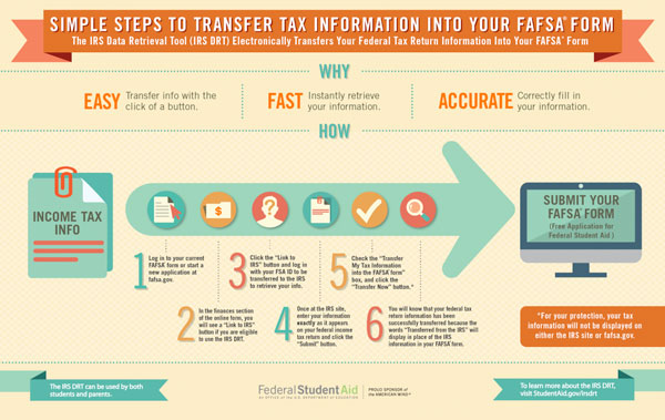 Simple Steps to Transfer Tax